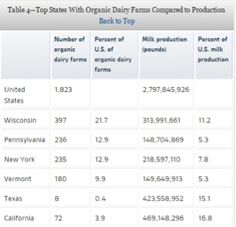 Top States With Organic Dairy Farms Compared to Production